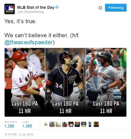 Giants-Bumgarner-Tweet-MLBStatoftheDay-HR-Trout-Harper-2016-06-02