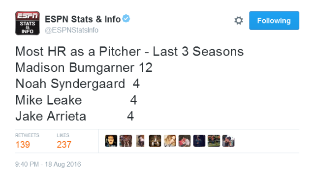 Giants-Bumgarner-Snotrocket-2016-08-18-Tweet-ESPNStatsInfo